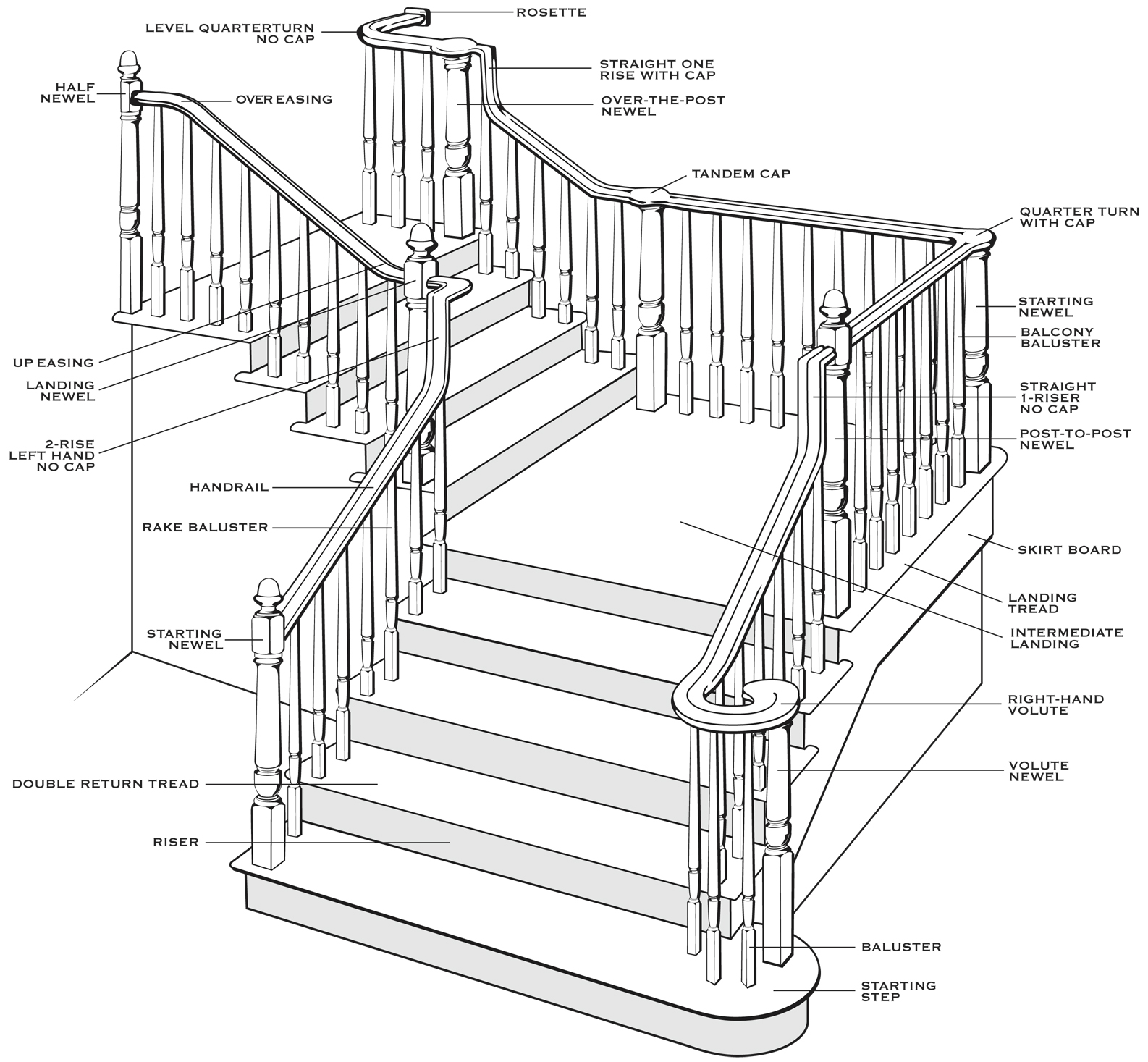 staircase diagram classic stairs and remodelingstaircase diagram · baluster designer